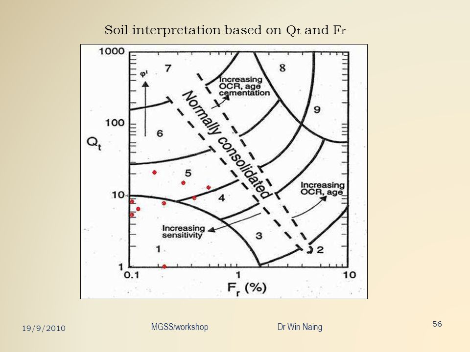 Soil interpretation based on Qt and Fr