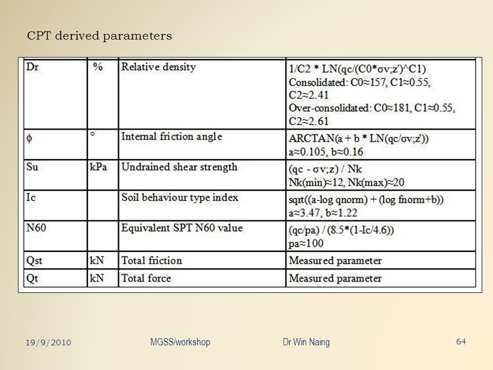 CPT derived parameters