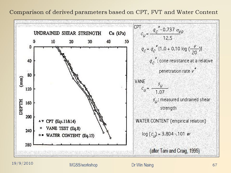Comparison of derived parameters based on CPT, FVT and Water Content