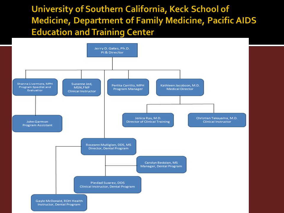 University of Southern California, Keck School of Medicine, Department of Family Medicine, Pacific AIDS Education and Training Center