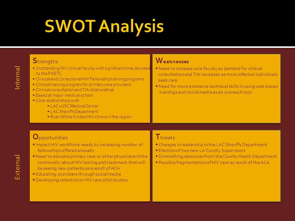 SWOT Analysis Strengths Weaknesses Opportunities Threats Internal