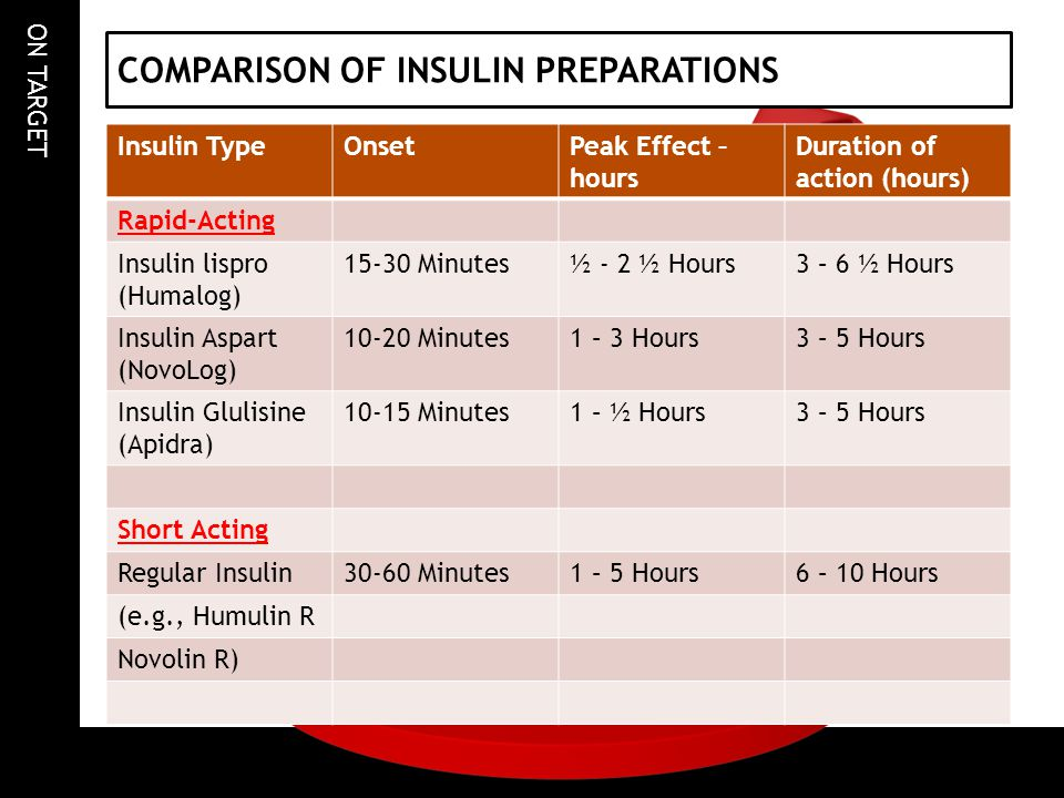 COMPARISON OF INSULIN PREPARATIONS