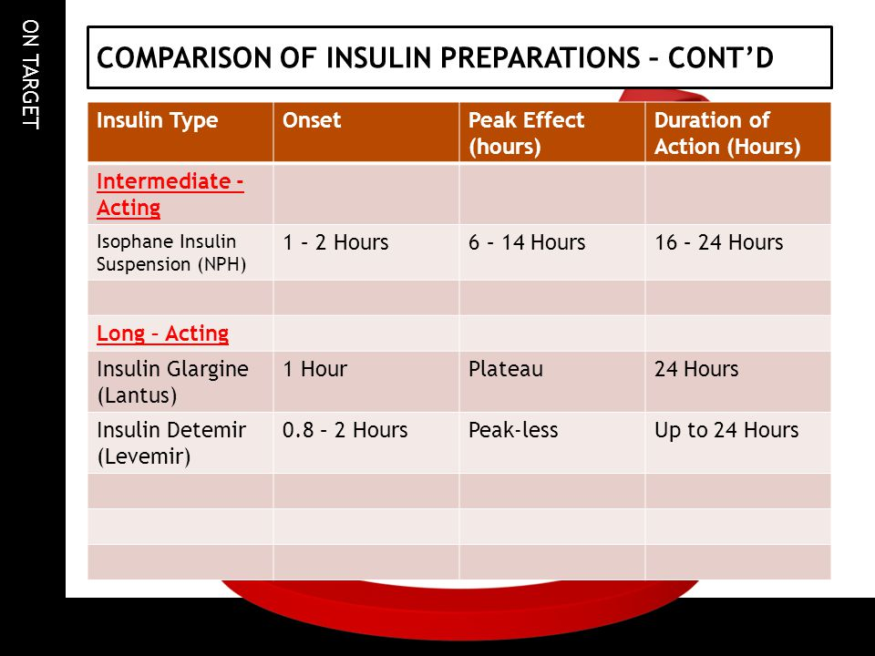 COMPARISON OF INSULIN PREPARATIONS – CONT'D