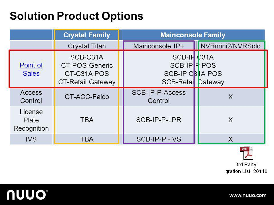 Solution Product Options