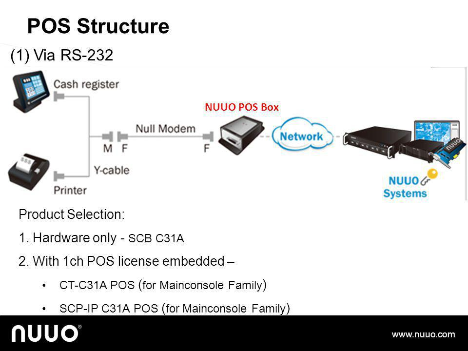 POS Structure (1) Via RS-232 Product Selection: