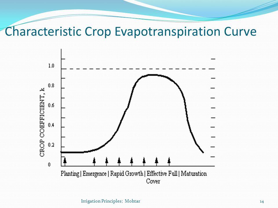 Characteristic Crop Evapotranspiration Curve