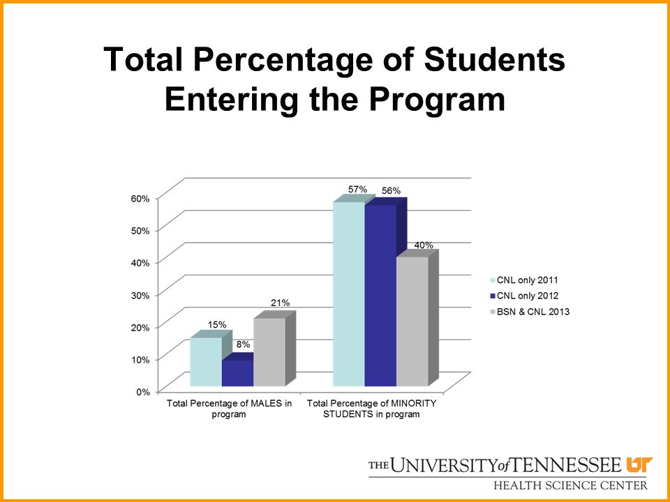 Total Percentage of Students Entering the Program