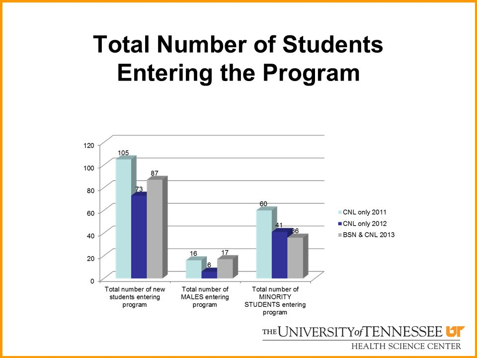 Total Number of Students Entering the Program