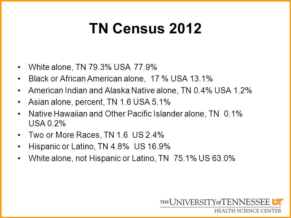 TN Census 2012 White alone, TN 79.3% USA 77.9%