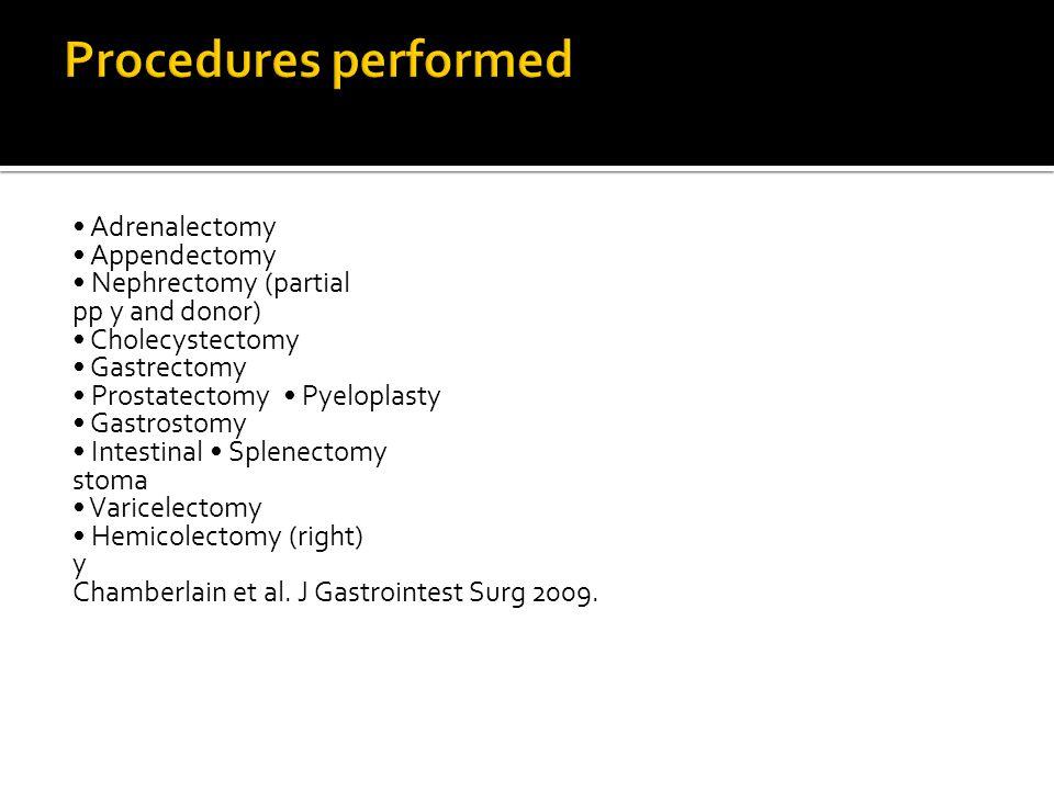Procedures performed