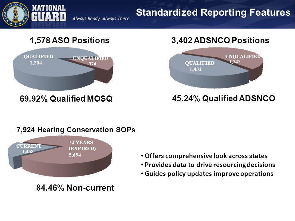 Sample CASDAP Reporting Metrics