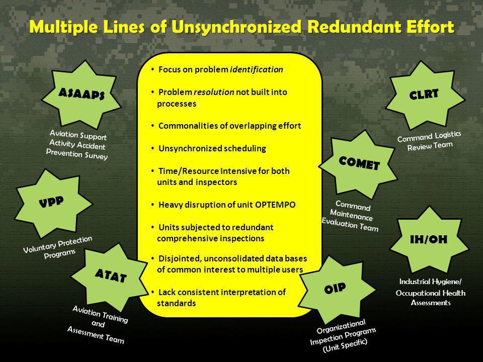 Multiple Lines of Unsynchronized Redundant Effort