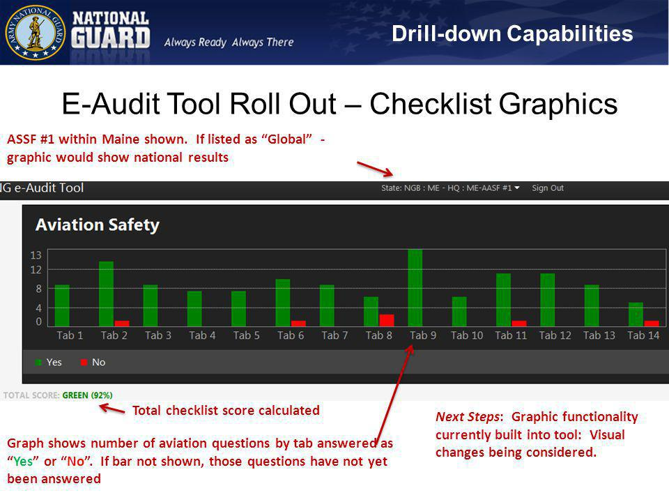 E-Audit Tool Roll Out – Checklist Graphics