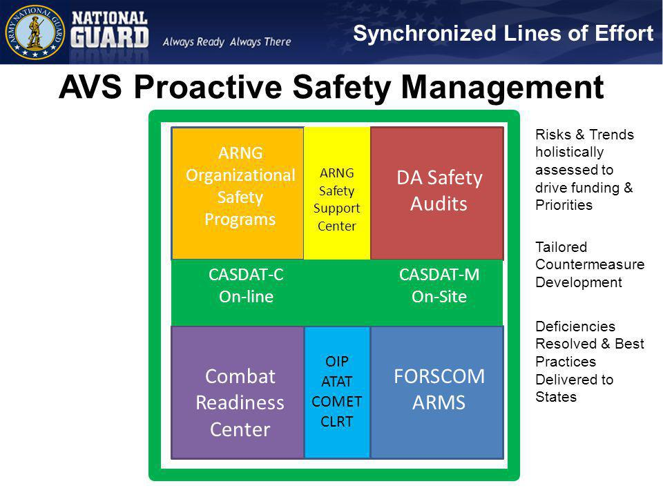 AVS Proactive Safety Management