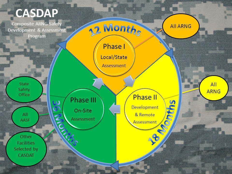 CASDAP 12 Months 18 Months 36 Months Phase II Phase I Phase III