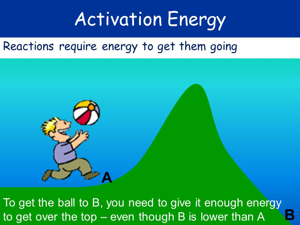 Activation Energy A B Reactions require energy to get them going