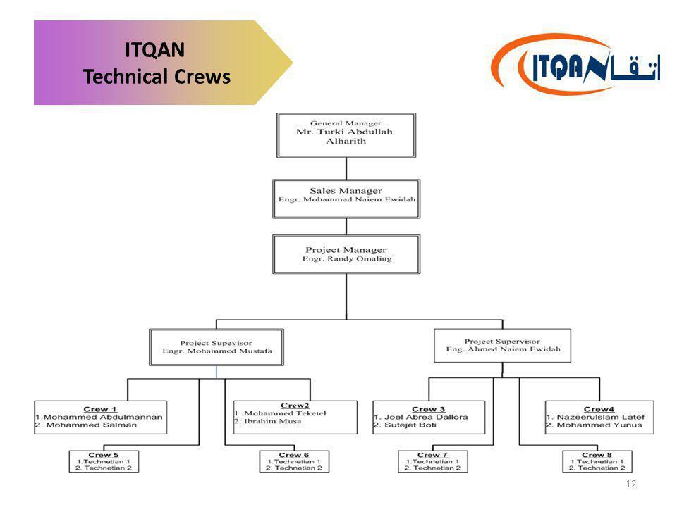 ITQAN Technical Crews