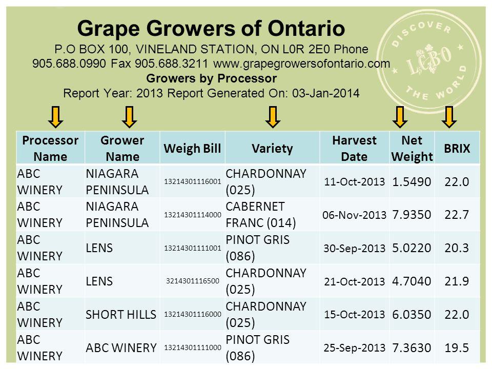 Grape Growers of Ontario P