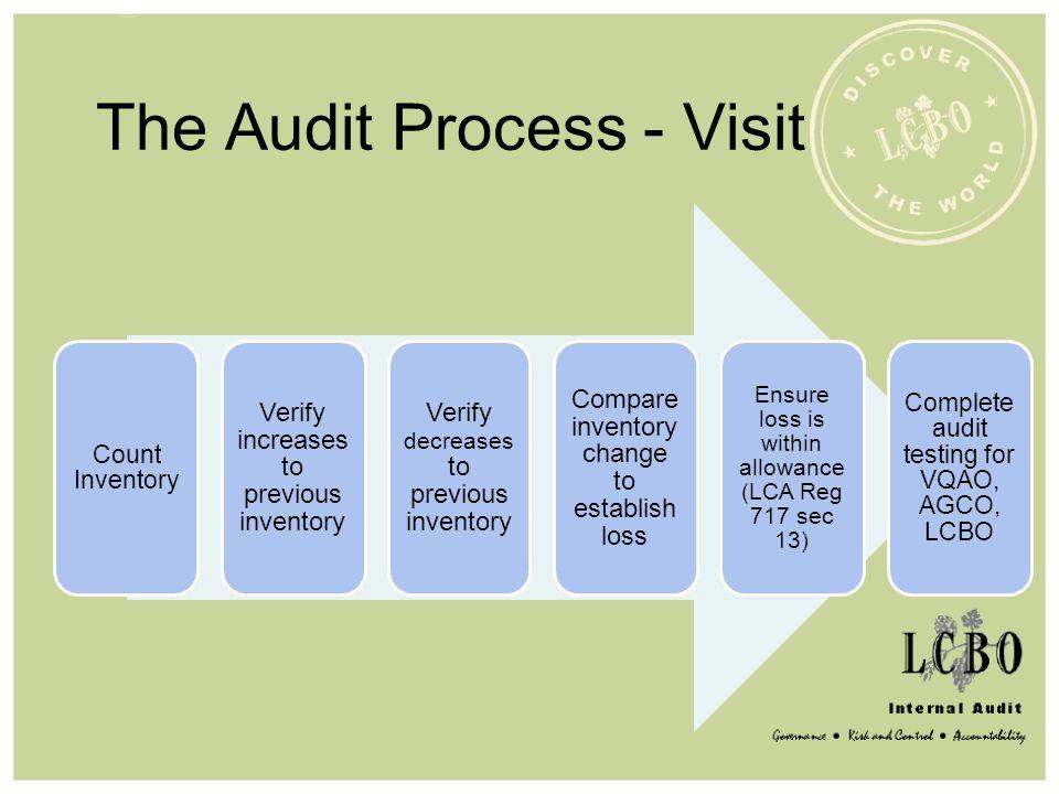 The Audit Process - Visit