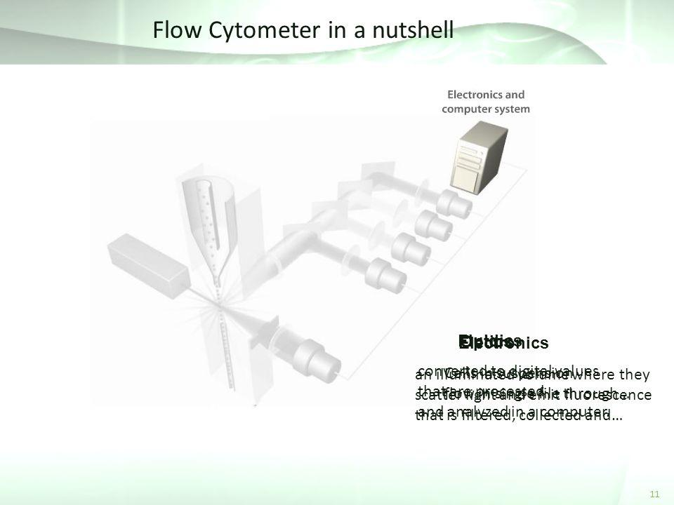 Flow Cytometer in a nutshell