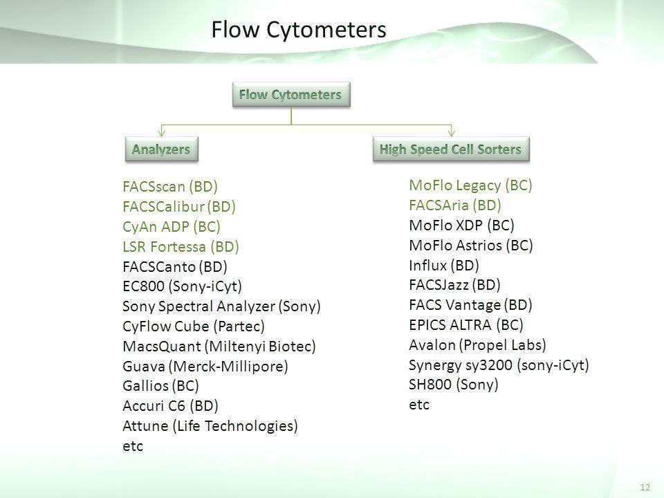 Flow Cytometers FACSscan (BD) MoFlo Legacy (BC) FACSCalibur (BD)