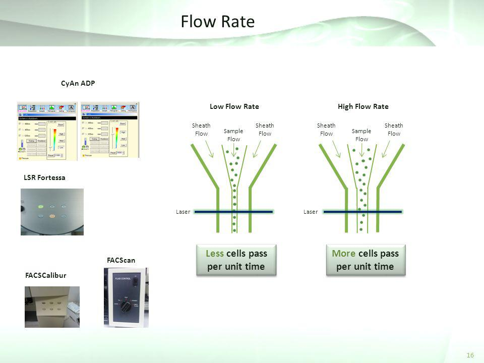 Flow Rate Less cells pass per unit time More cells pass per unit time