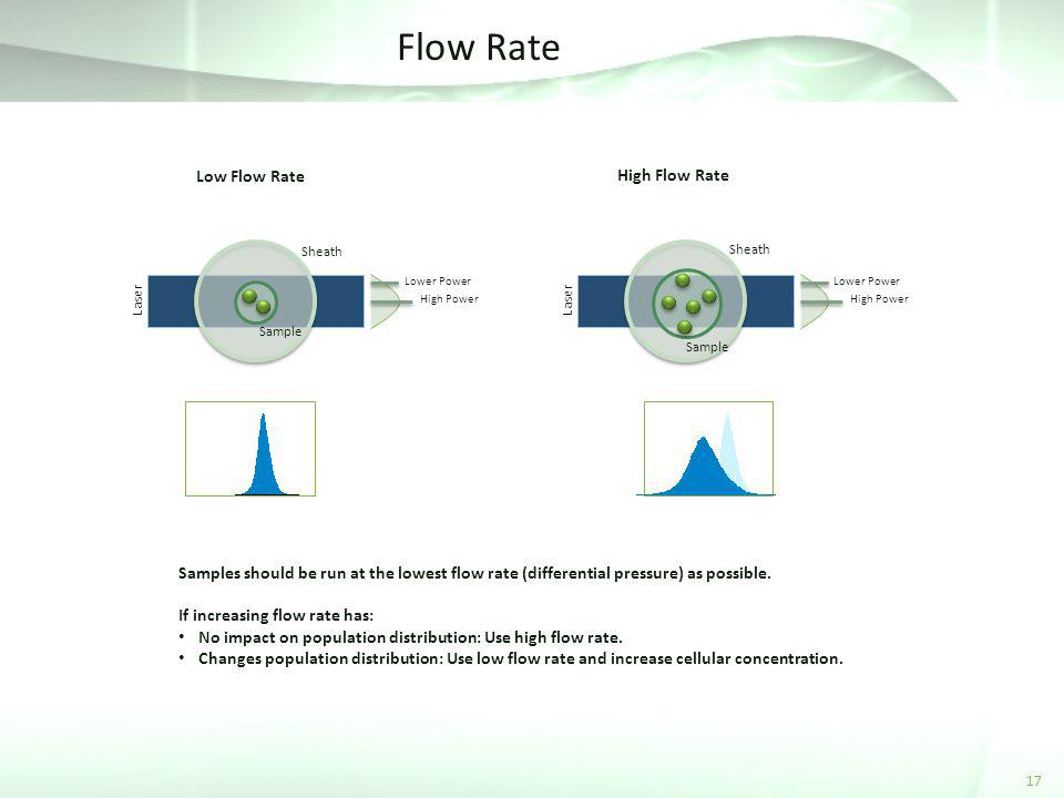 Flow Rate Low Flow Rate High Flow Rate