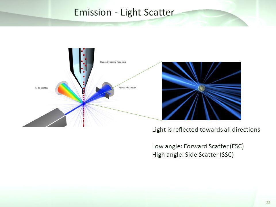 Emission - Light Scatter