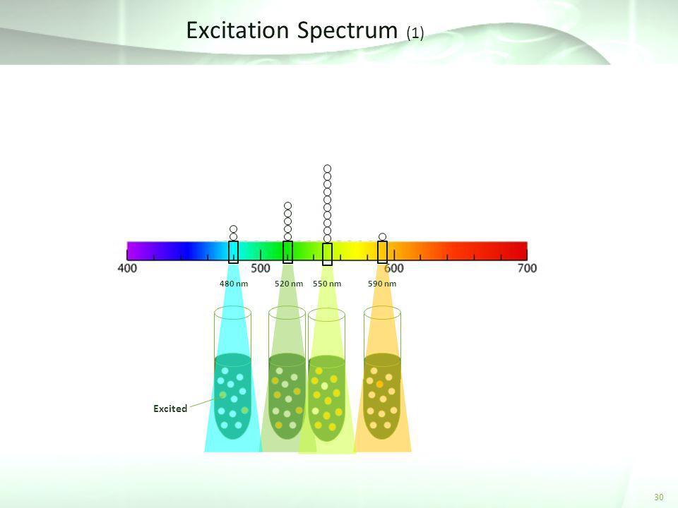 Excitation Spectrum (1)