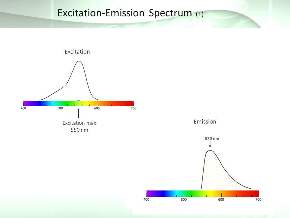 Excitation-Emission Spectrum (1)