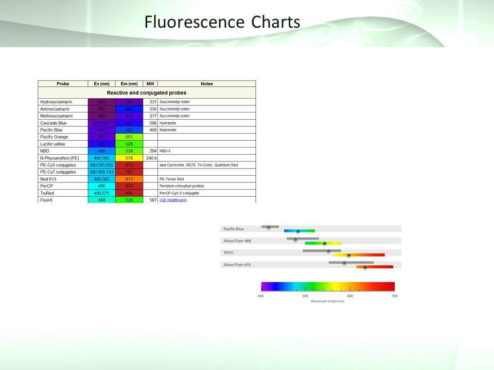 Fluorescence Charts
