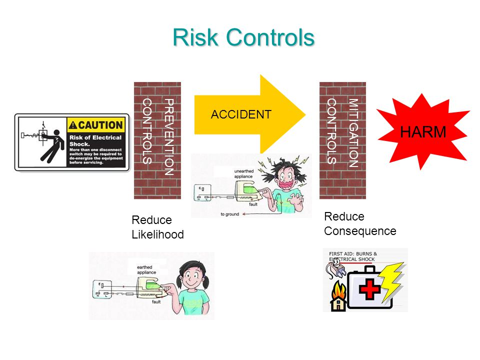 Risk Controls HARM ACCIDENT PREVENTION CONTROLS MITIGATION CONTROLS