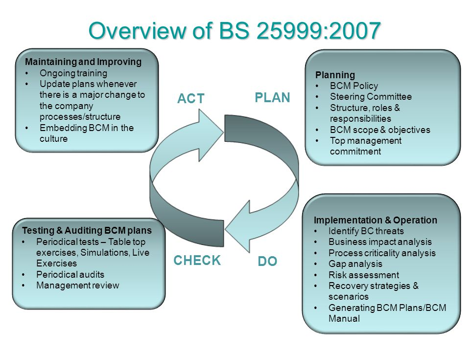 Overview of BS 25999:2007 ACT PLAN CHECK DO Maintaining and Improving