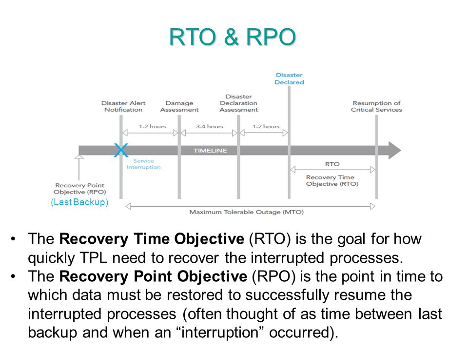 Tpl business continuity management system bcms ppt for Recovery point objective template