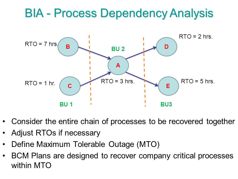 BIA - Process Dependency Analysis