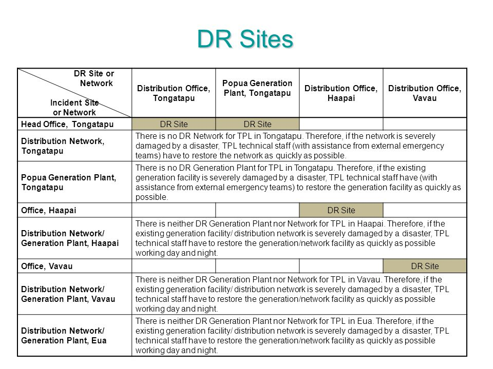 DR Sites DR Site or Network Incident Site or Network