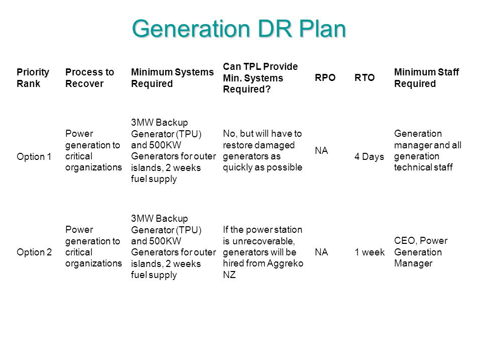 Generation DR Plan Priority Rank Process to Recover
