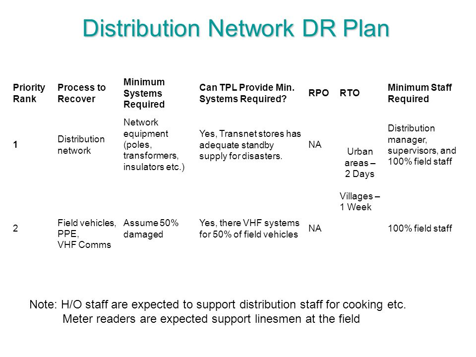 Distribution Network DR Plan