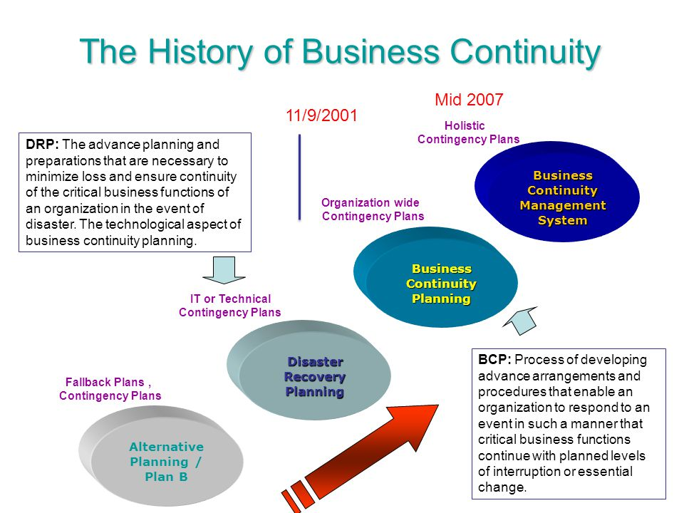The History of Business Continuity