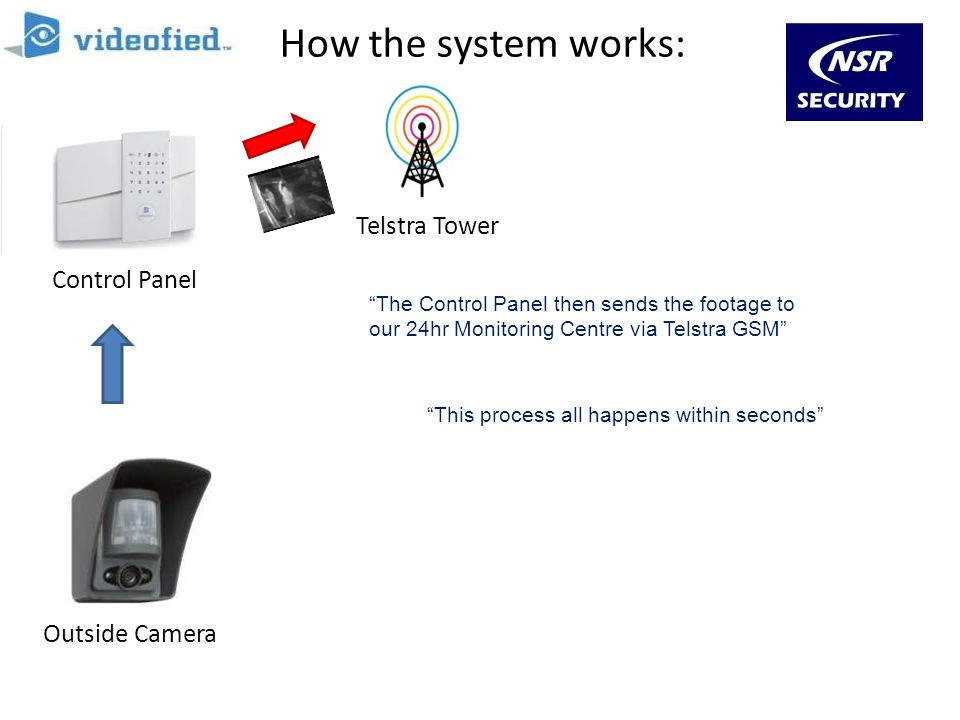 How the system works: Telstra Tower Control Panel Outside Camera