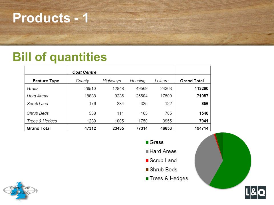 Products - 1 Bill of quantities Cost Centre Feature Type County