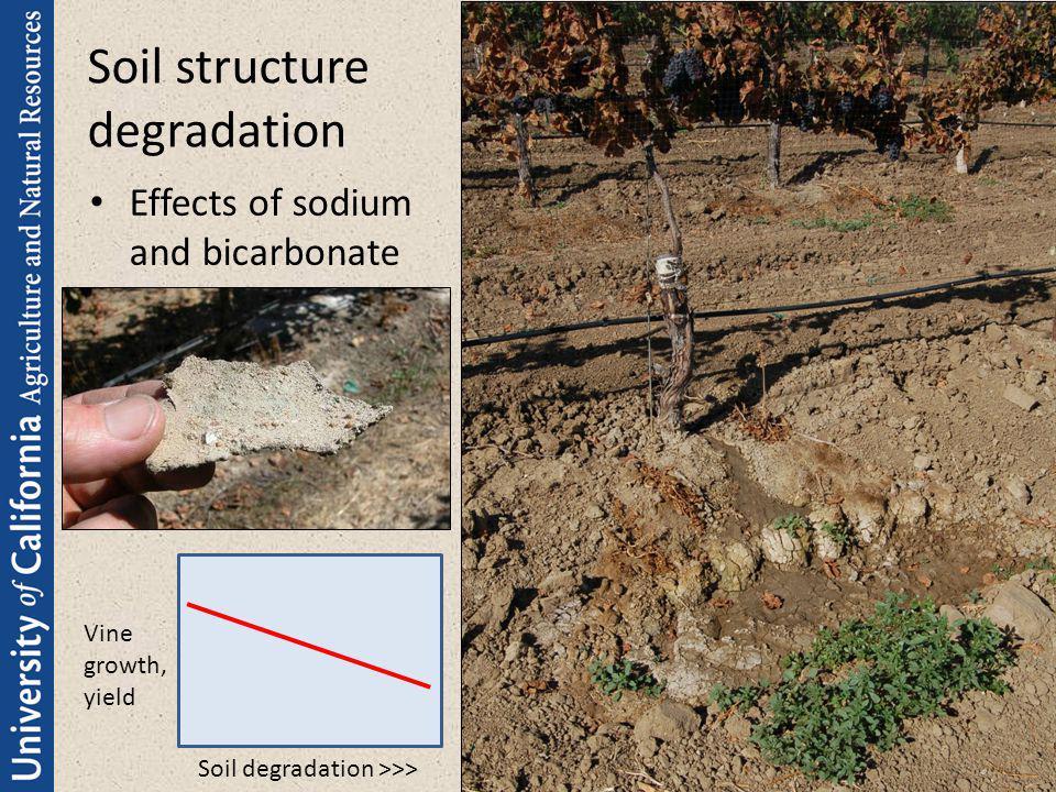 Soil structure degradation