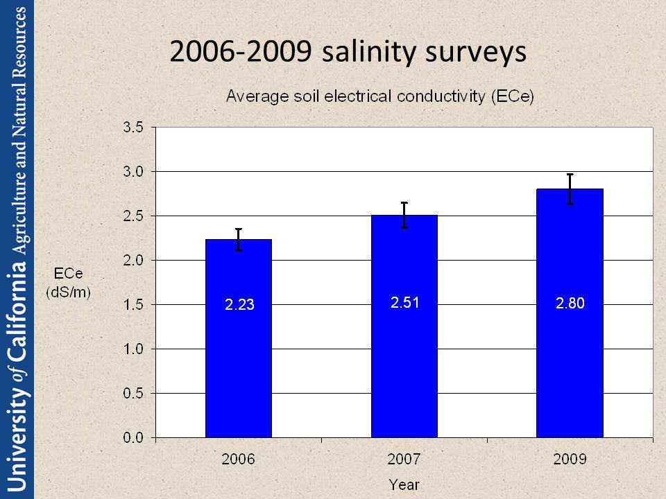 2006-2009 salinity surveys