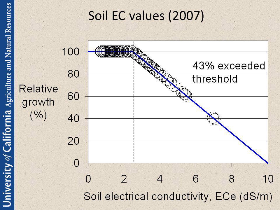 Soil EC values (2007)