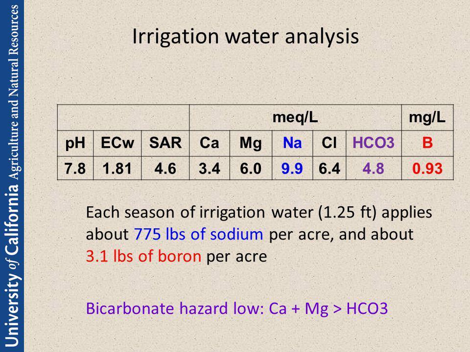 Irrigation water analysis