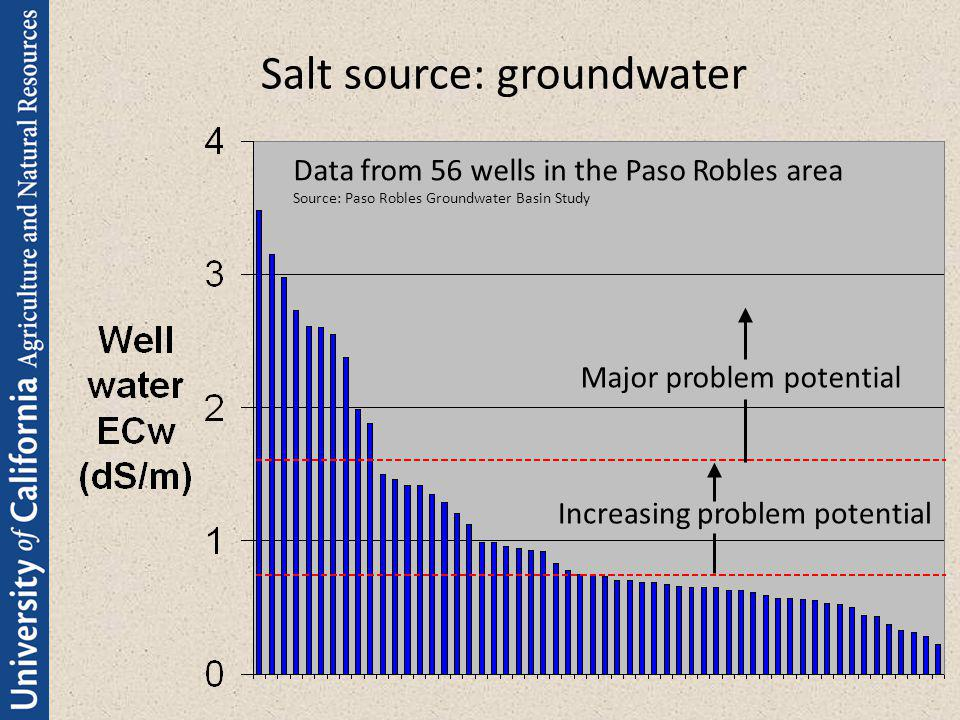 Salt source: groundwater