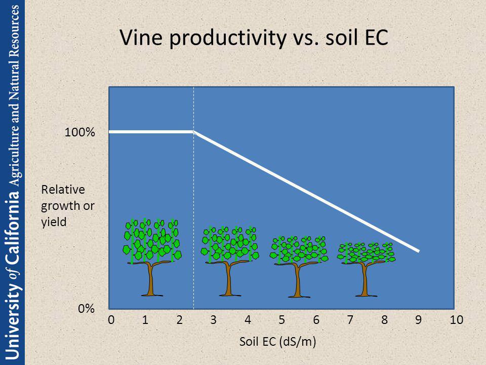Vine productivity vs. soil EC