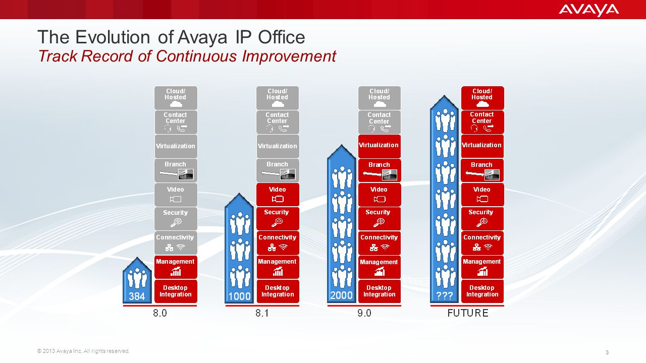 The Evolution of Avaya IP Office Track Record of Continuous Improvement