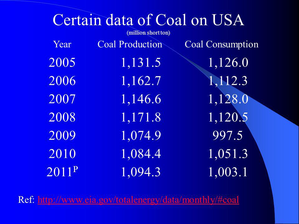 Certain data of Coal on USA