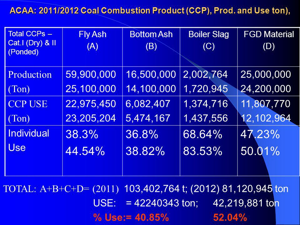 ACAA: 2011/2012 Coal Combustion Product (CCP), Prod. and Use ton),